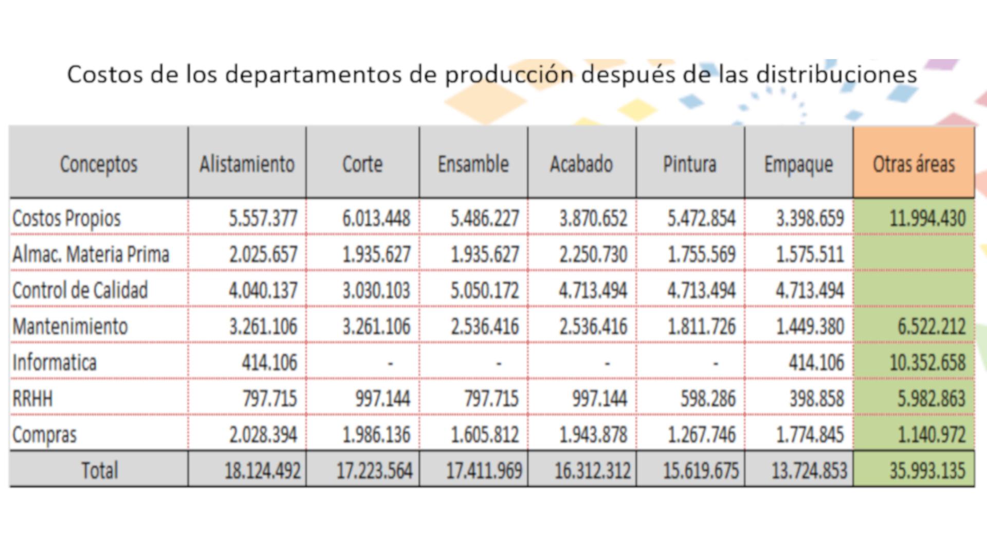 distribución de costes por fases de fabricación