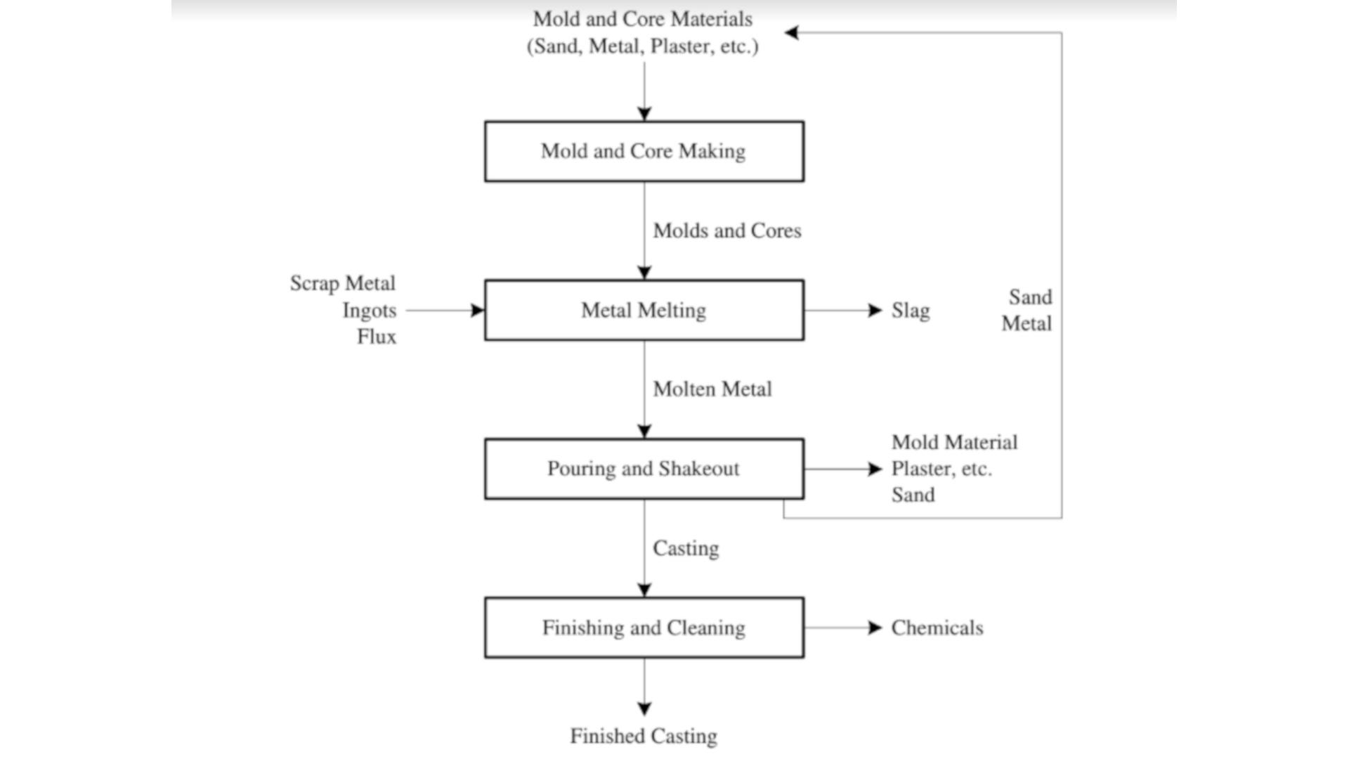proceso tipo para fundición